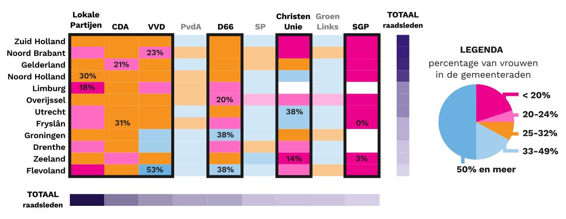 gemeenteraden minder dan een derde vrouw
