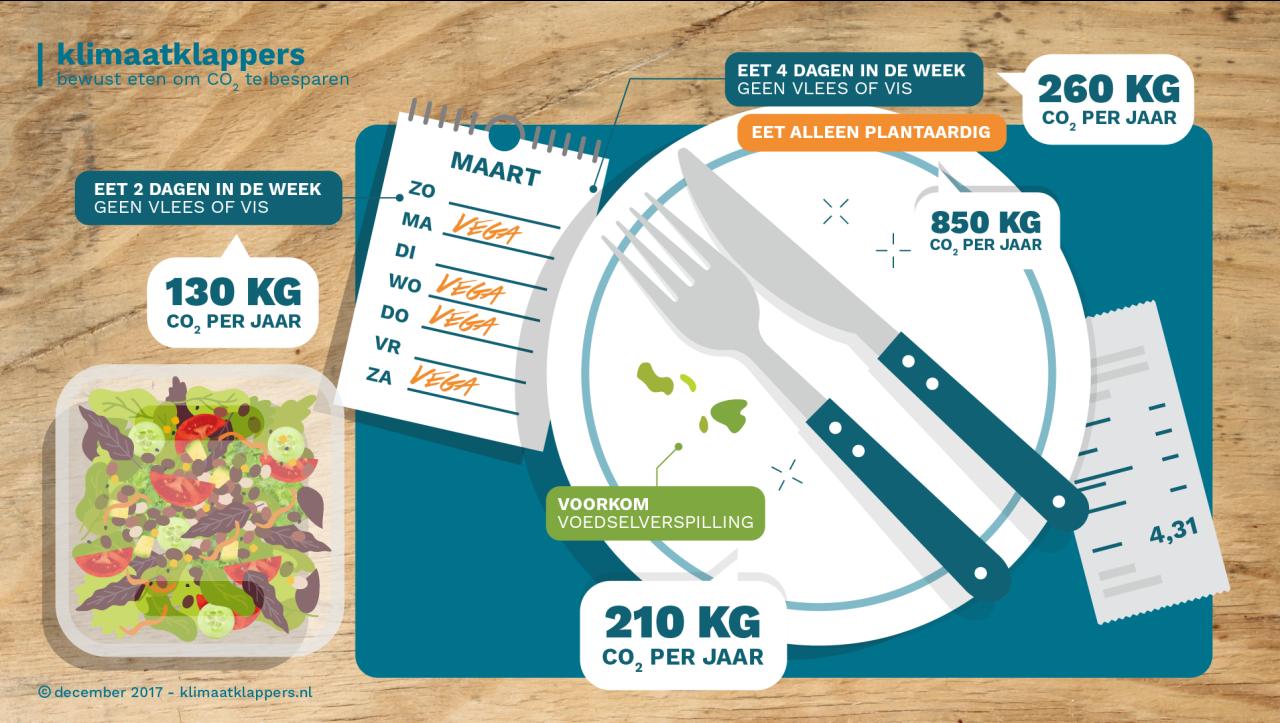 Infographic-voedselklappers-Milieu-Centraal