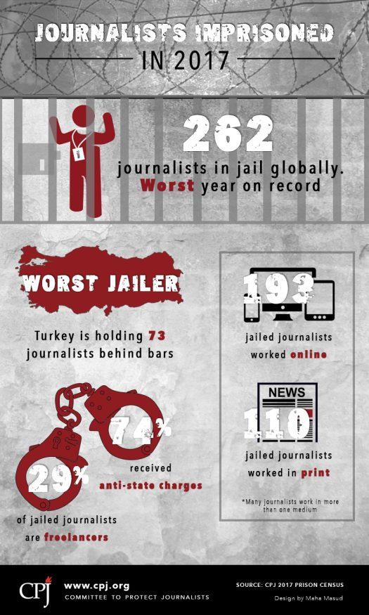 cpj_imprisoned_2017_DONE