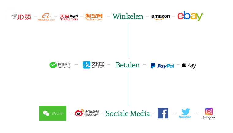 chinese online services