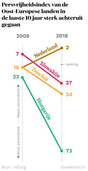Persvrijheidsindex van de Oost-Europese landen in de laaste 10 jaar sterk achteruit gegaan