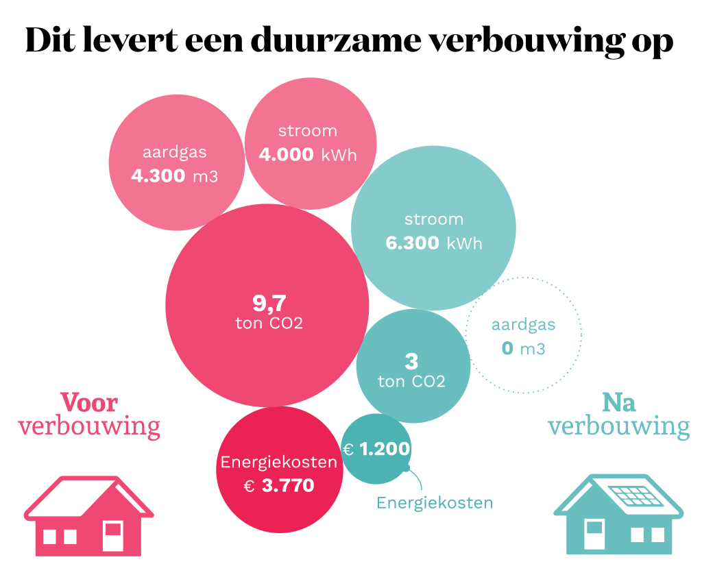 duurzame verbouwing