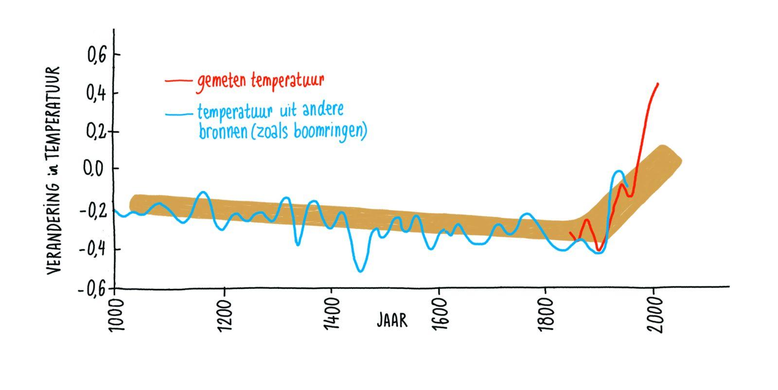 klimaat-3e-grafiek